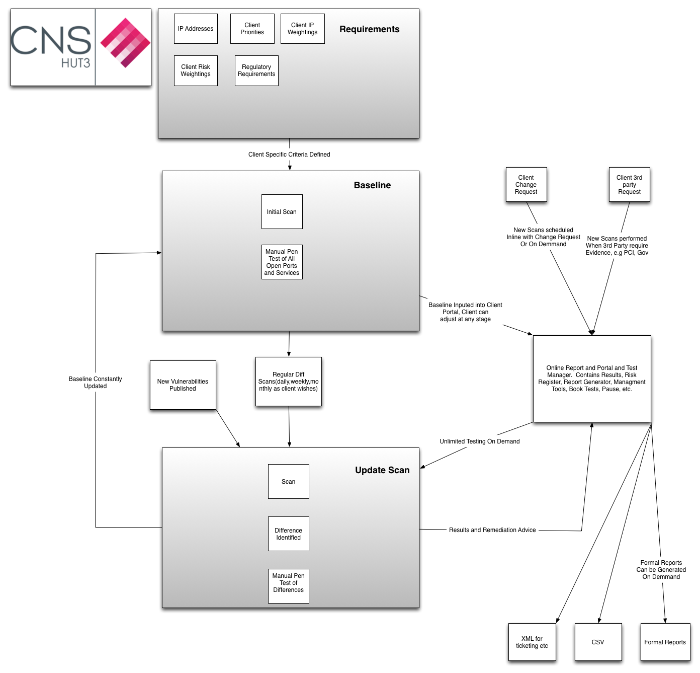 Continuous Security Testing Process Flow