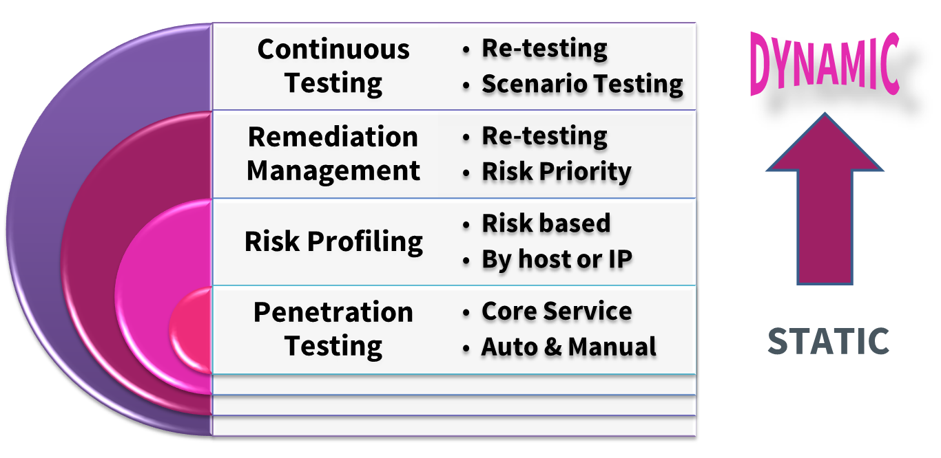 Next Generation Penetration Testing Stack